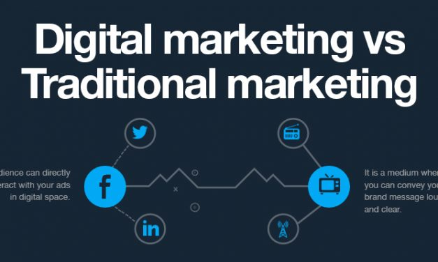 Content Marketing compared to Traditional Marketing